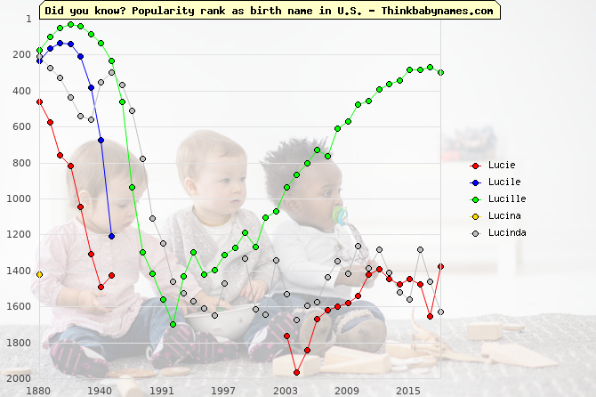 Top 2000 baby names ranking of Lucie, Lucile, Lucille, Lucina, Lucinda in U.S.