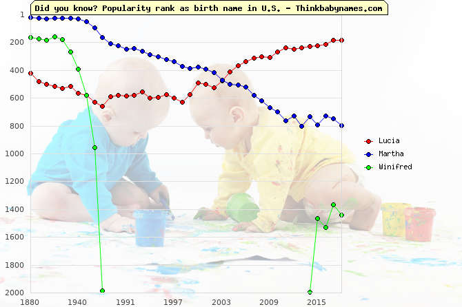 Top 2000 baby names ranking of Patron names: Lucia, Martha, Winifred