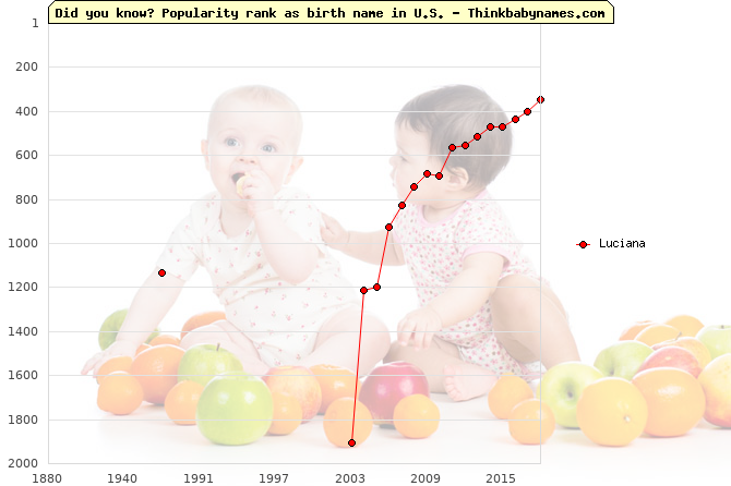 Top 2000 baby names ranking of Luciana name in U.S.