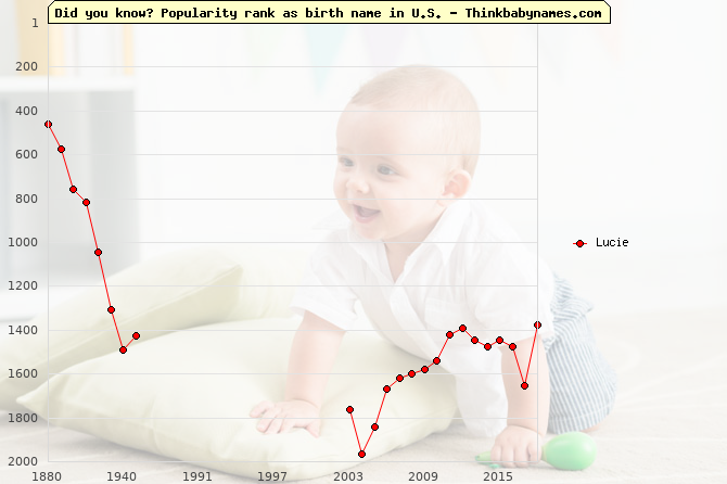Top 2000 baby names ranking of Lucie name in U.S.