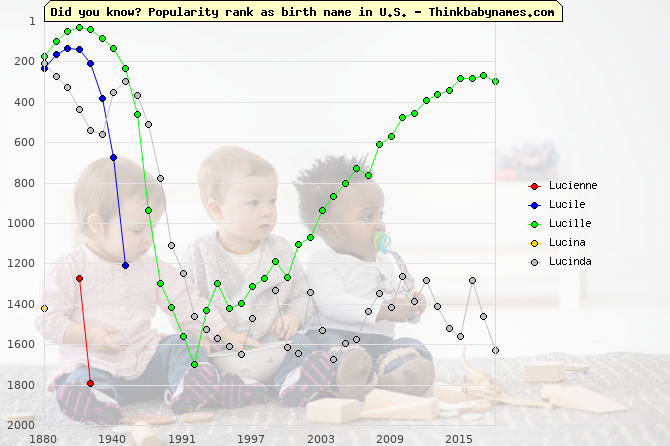Top 2000 baby names ranking of Lucienne, Lucile, Lucille, Lucina, Lucinda in U.S.