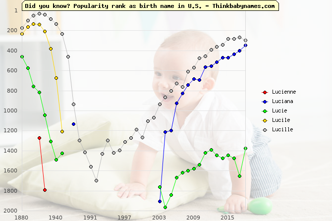 Top 2000 baby names ranking of Lucienne, Luciana, Lucie, Lucile, Lucille in U.S.