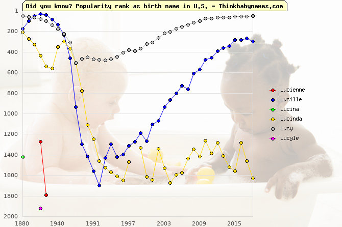 Top 2000 baby names ranking of Lucienne, Lucille, Lucina, Lucinda, Lucy, Lucyle in U.S.
