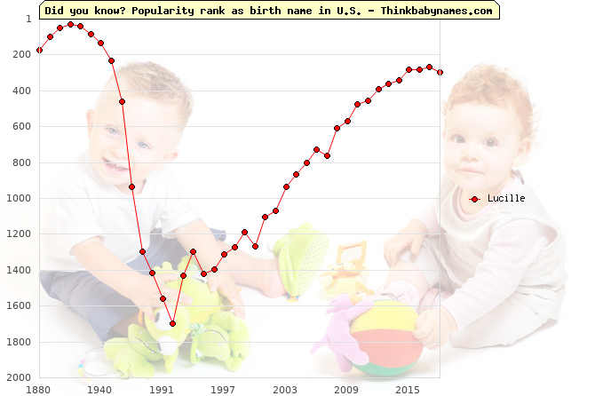 Top 2000 baby names ranking of Lucille name in U.S.