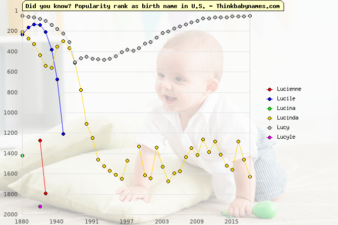 Top 2000 baby names ranking of Lucienne, Lucile, Lucina, Lucinda, Lucy, Lucyle in U.S.