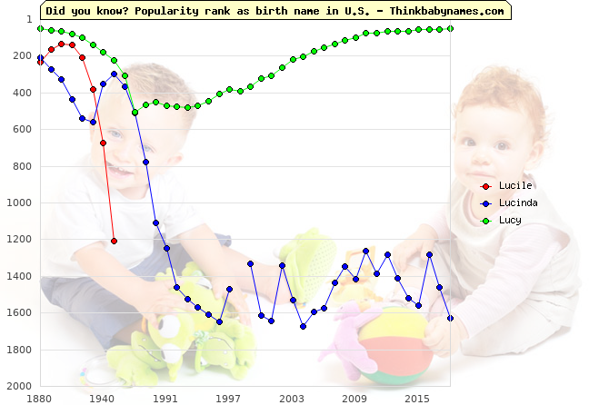 Top 1000 baby names ranking of Lucila, Lucile, Lucinda, Lucy in U.S.