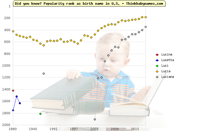 Top 2000 baby names ranking of Lucina, Lucetta, Luci, Lucia, Luciana in U.S.