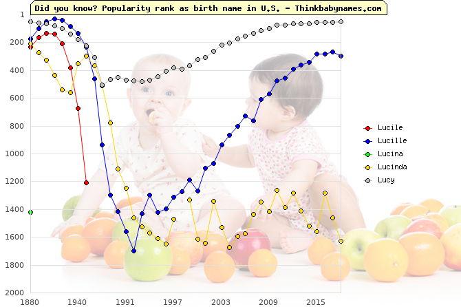 Top 2000 baby names ranking of Lucile, Lucille, Lucina, Lucinda, Lucy in U.S.