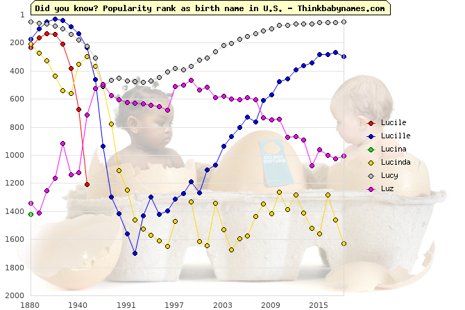 Top 2000 baby names ranking of Lucile, Lucille, Lucina, Lucinda, Lucy, Luz in U.S.