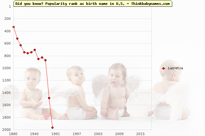 Top 2000 baby names ranking of Lucretia in U.S.