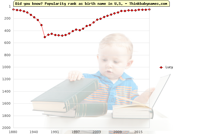 Top 2000 baby names ranking of Lucy name in U.S.
