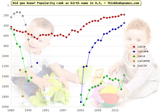 Top 2000 baby names ranking of Lucia, Luciana, Lucie, Lucienne, Lucile in U.S.