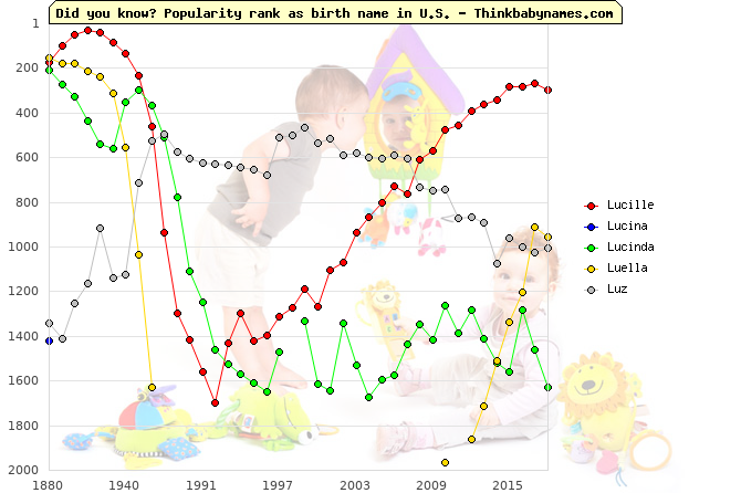 Top 2000 baby names ranking of Lucille, Lucina, Lucinda, Luella, Luz in U.S.