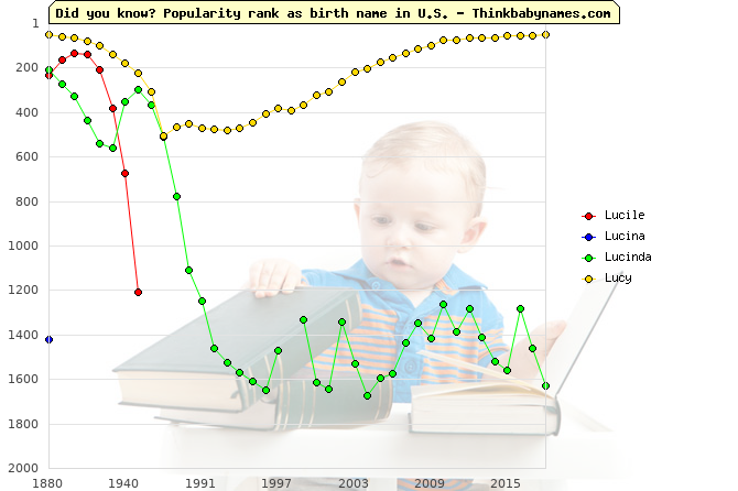 Top 2000 baby names ranking of Lucile, Lucina, Lucinda, Lucy in U.S.