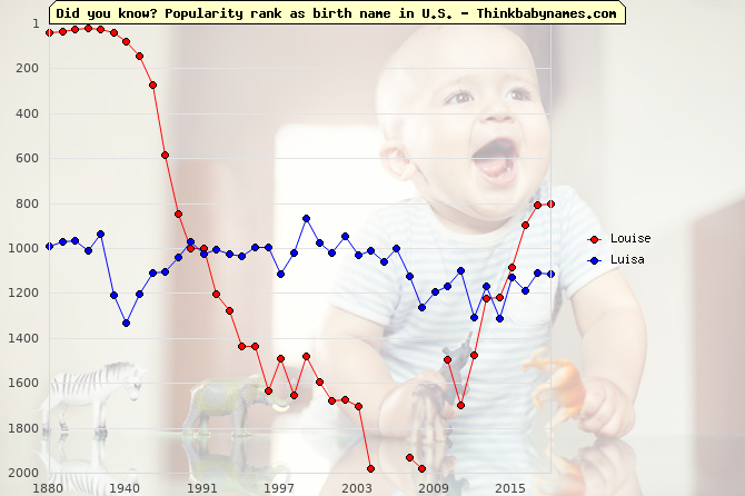 Top 2000 baby names ranking of Louise, Luisa in U.S.