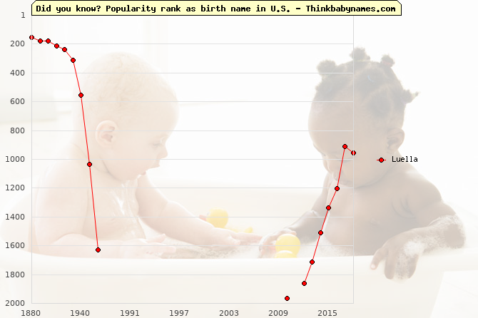 Top 2000 baby names ranking of Luella name in U.S.