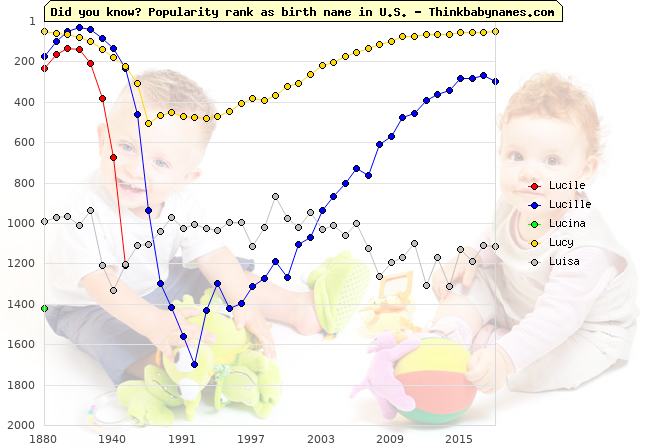 Top 2000 baby names ranking of Lucile, Lucille, Lucina, Lucy, Luisa in U.S.