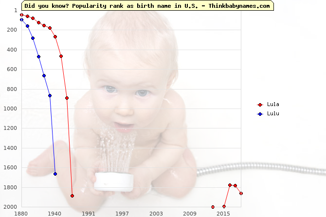 Top 2000 baby names ranking of Lula, Lulu in U.S.