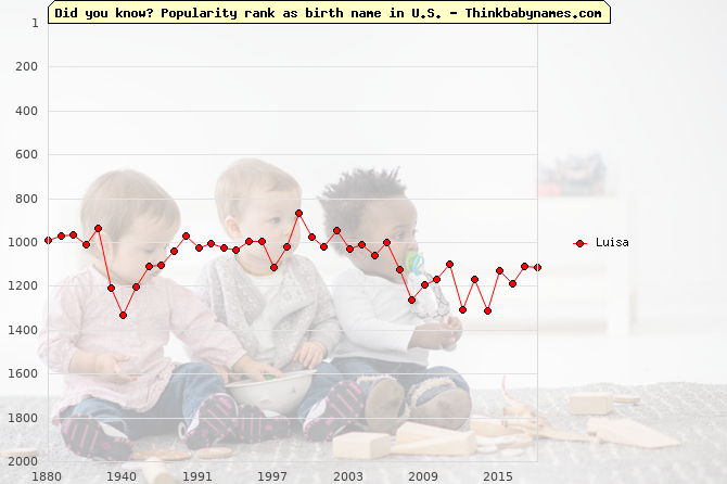 Top 2000 baby names ranking of Luisa name in U.S.