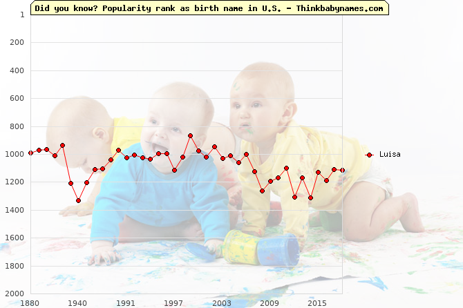 Top 2000 baby names ranking of Luisa in U.S.