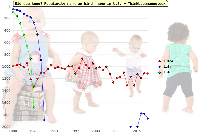 Top 2000 baby names ranking of Luisa, Lula, Lulu in U.S.