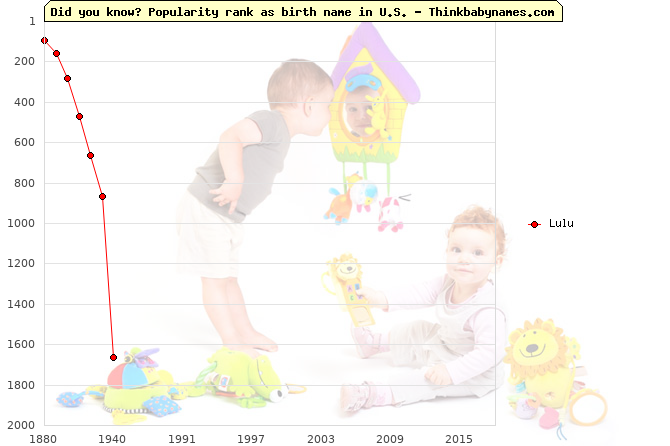 Top 2000 baby names ranking of Lulu name in U.S.