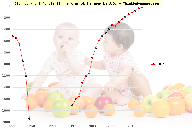 Top 2000 baby names ranking of Luna name in U.S.