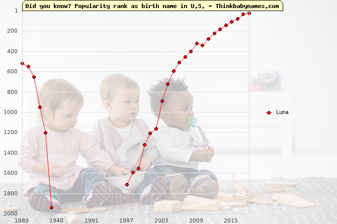 Top 2000 baby names ranking of Luna in U.S.