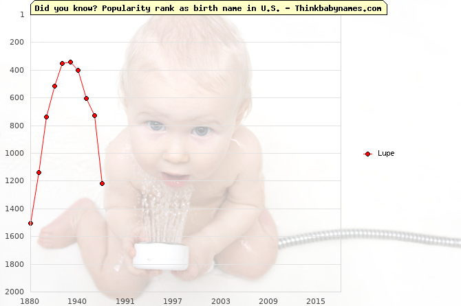 Top 2000 baby names ranking of Lupe name in U.S.