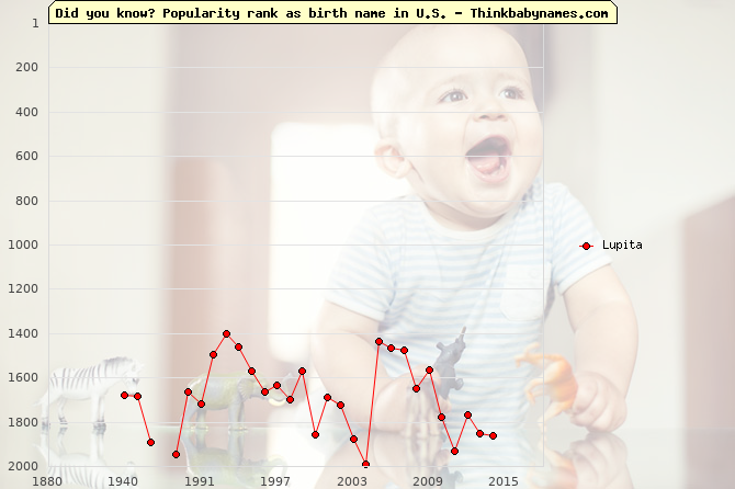 Top 2000 baby names ranking of Lupita name in U.S.