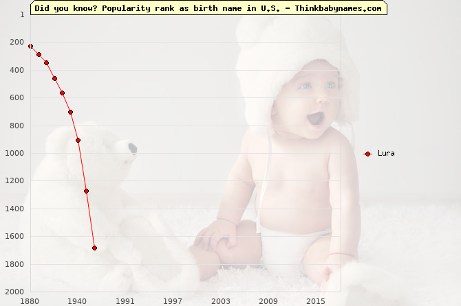 Top 2000 baby names ranking of Lura name in U.S.