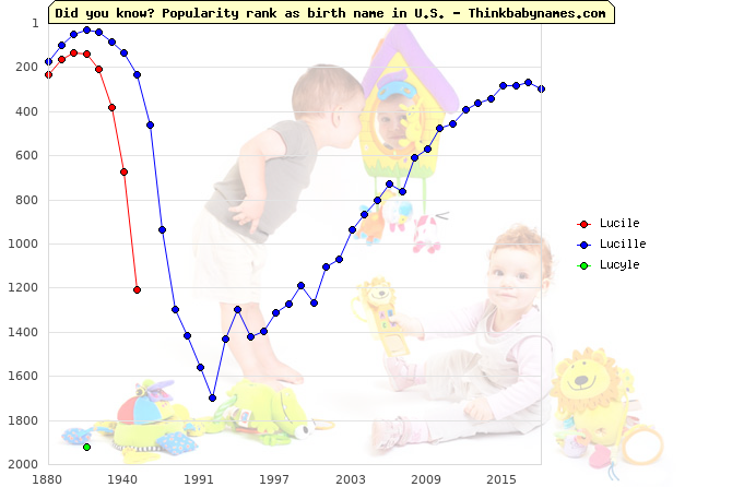 Top 2000 baby names ranking of Lucile, Lucille, Lucyle in U.S.