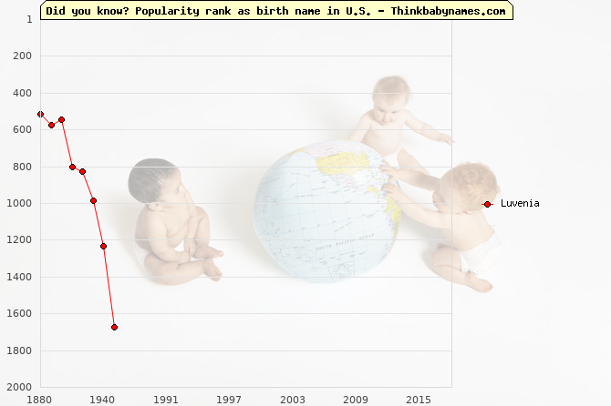 Top 2000 baby names ranking of Luvenia name in U.S.