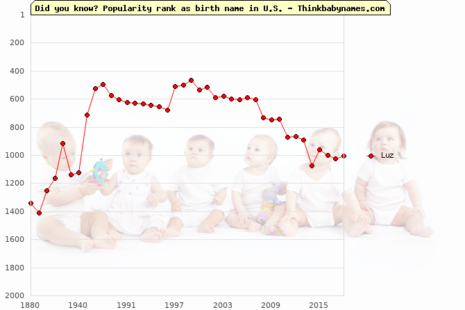 Top 2000 baby names ranking of Luz in U.S.