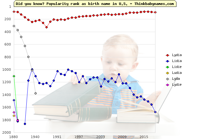 Top 2000 baby names ranking of Lydia, Lidia, Lidie, Ludia, Lyda, Lydie in U.S.