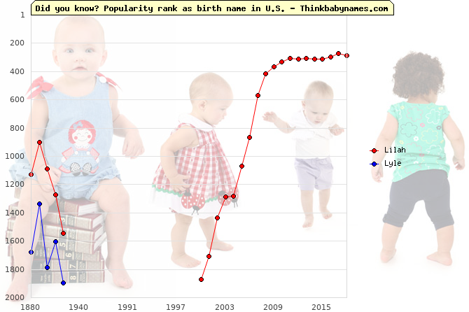 Top 2000 baby names ranking of Lilah, Lyle in U.S.