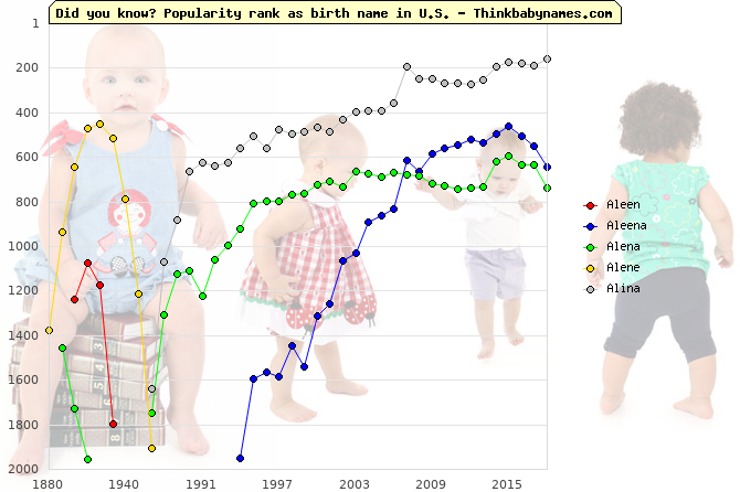 Top 1000 baby names ranking of Aleen, Aleena, Alena, Alene, Alina in U.S.