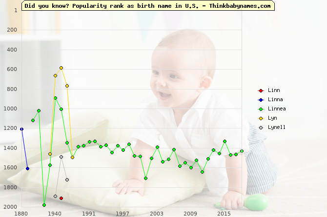 Top 2000 baby names ranking of Linn, Linna, Linnea, Lyn, Lynell in U.S.