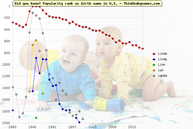Top 2000 baby names ranking of Linda, Lindy, Linn, Lyn, Lynda in U.S.