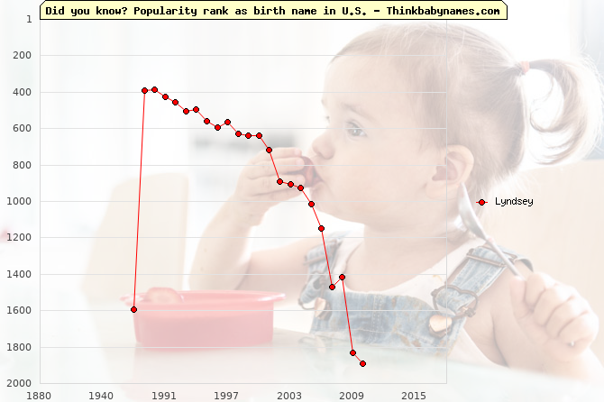 Top 2000 baby names ranking of Lyndsey name in U.S.