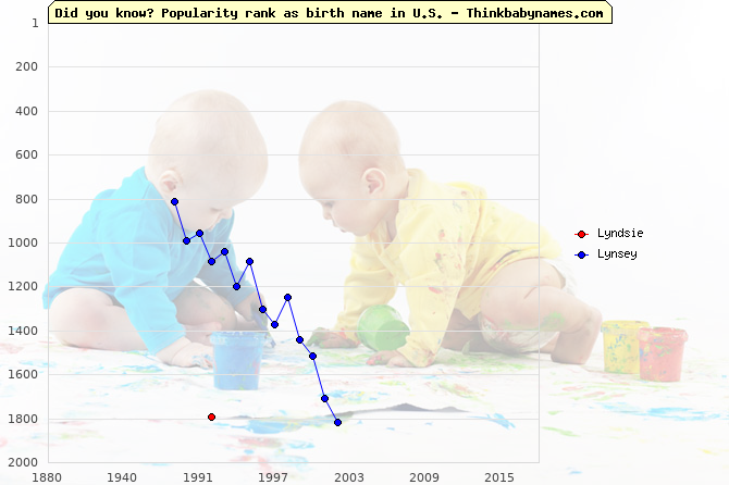 Top 2000 baby names ranking of Lyndsie, Lynsey in U.S.