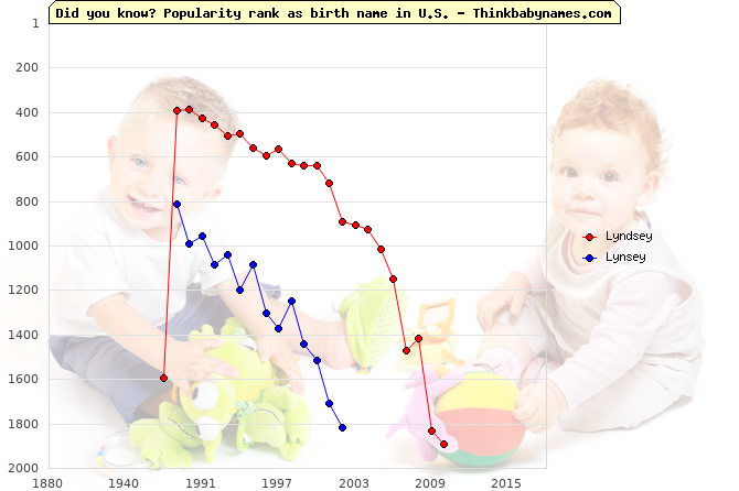 Top 2000 baby names ranking of Lyndsey, Lynsey in U.S.