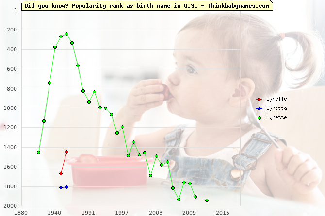 Top 2000 baby names ranking of Lynelle, Lynetta, Lynette in U.S.