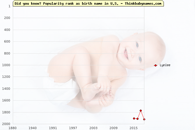 Top 2000 baby names ranking of Lynlee name in U.S.