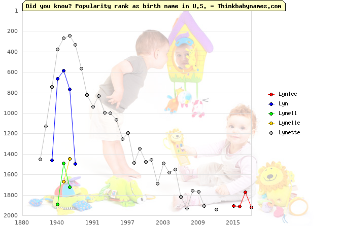 Top 2000 baby names ranking of Lynlee, Lyn, Lynell, Lynelle, Lynette in U.S.