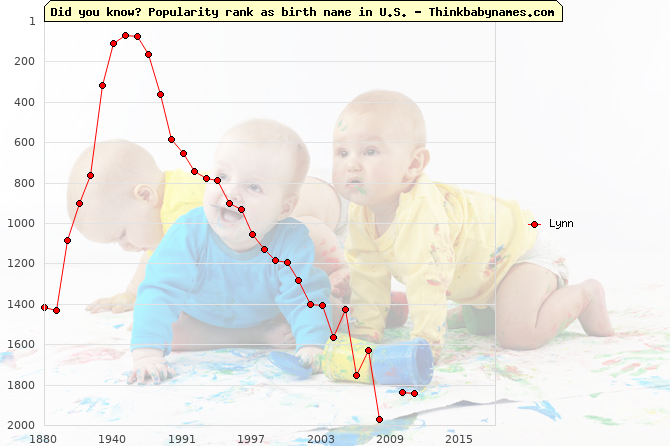 Top 2000 baby names ranking of Lynn name in U.S.
