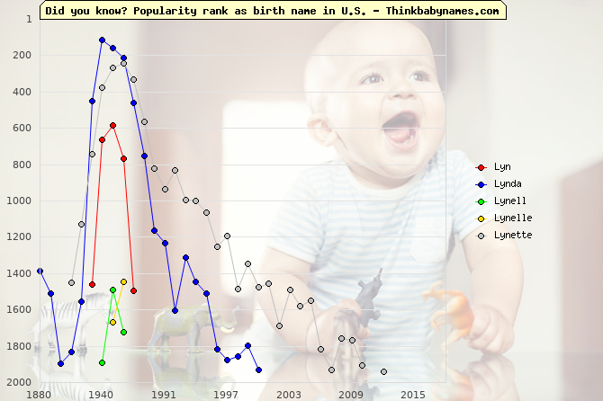 Top 2000 baby names ranking of Lyn, Lynda, Lynell, Lynelle, Lynette in U.S.