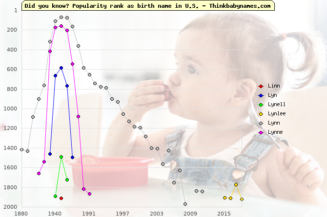 Top 2000 baby names ranking of Linn, Lyn, Lynell, Lynlee, Lynn, Lynne in U.S.