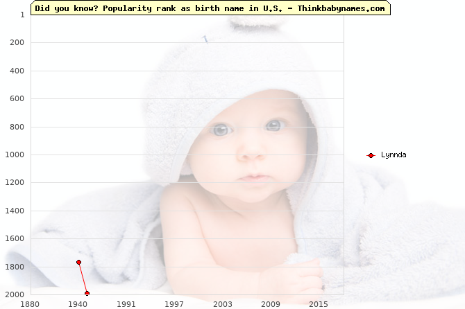 Top 2000 baby names ranking of Lynnda name in U.S.