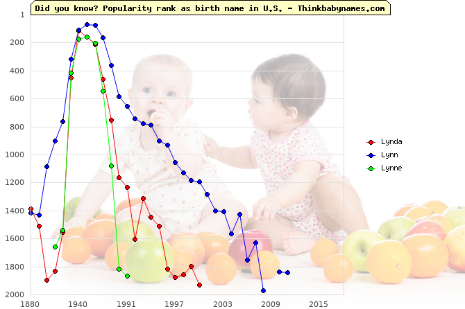 Top 2000 baby names ranking of Lynda, Lynn, Lynne in U.S.